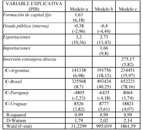 'Crecimiento económico en los países del Pacto Andino'
