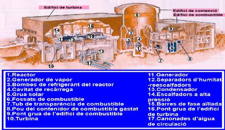 'Centrals nuclears i gestió de residus radiactius'