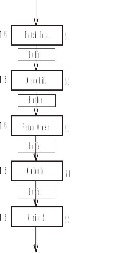 Estructura de Microprocesadores