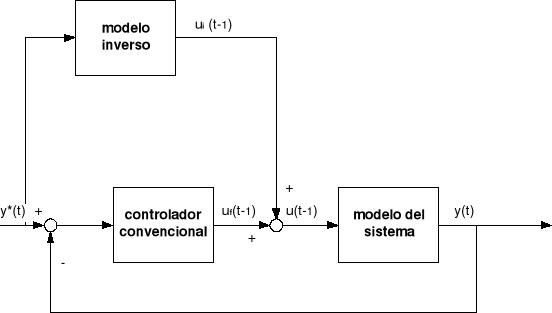 Redes Neuronales: robótica