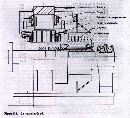'Máquina de corriente directa'