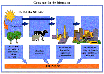 'Fuentes de energ�a'