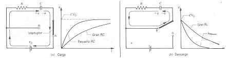 Carga y descarga de un capacitador