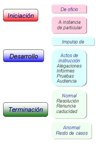 'Administración pública'