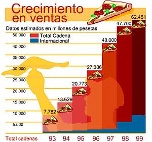Industria de Comida rápida