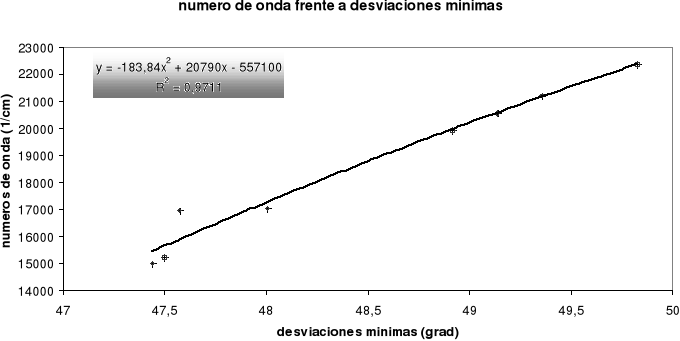 Calibración espectral de un prisma