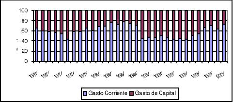 'Ley de Gasto Publico, Republica Dominicana'