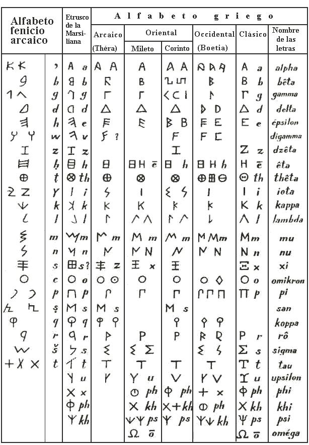 Letras clásicas