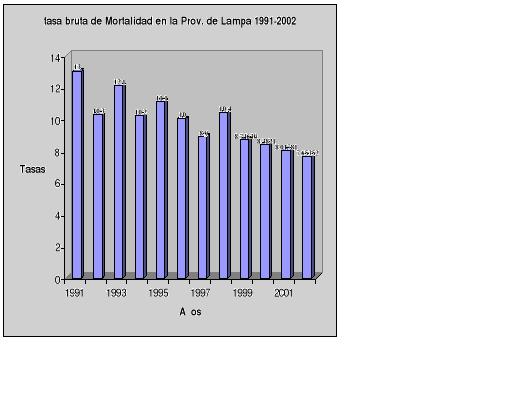 'Natalidad y mortalidad en departamento de provincia peruana'