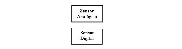 'Tipos de sensores'