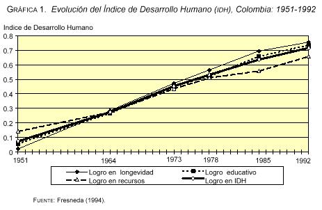 'Indicadores de Desarrollo Humano en Colombia'