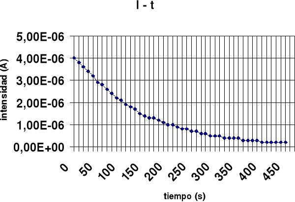 Condensadores y resistencias. Ley de Joule. Ley de Ohm. Puente de resistencia Wheatstone
