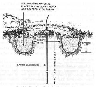 Sistemas de puesta a tierra