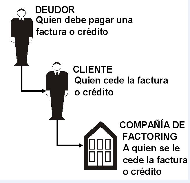 'Factoring en Chile'