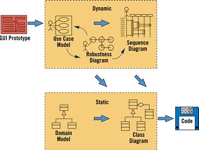 Modelamiento de datos: ICONIX