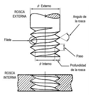Roscas y tornillos