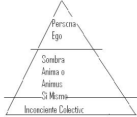 'Psicología'