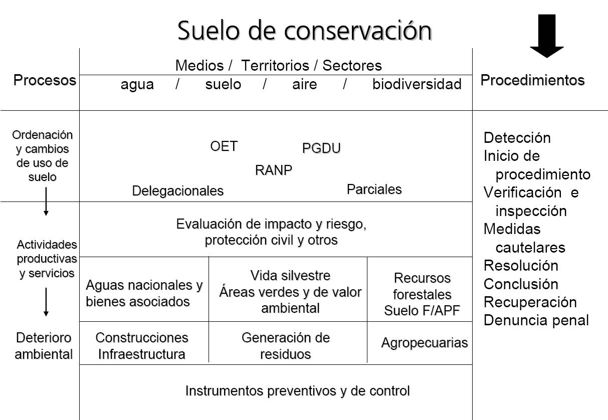 'Gestión ambiental'