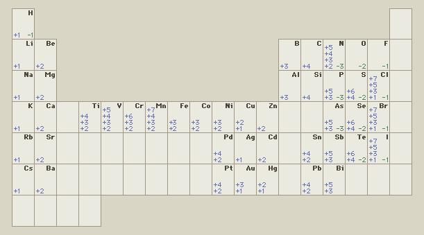 'Sistema periodic # Sistema periódico'