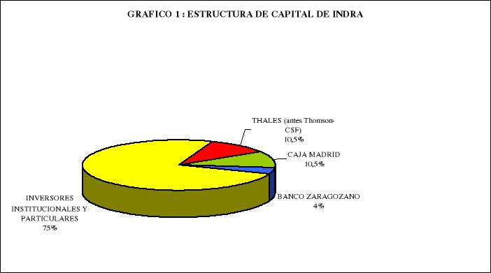 Empresa de Telecomunicaciones en el mercado de valores