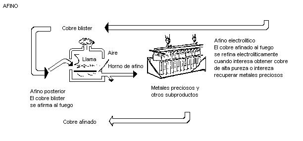 Industrial: Cobre