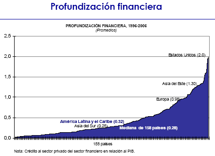 'Profundizaci�n Financiera'