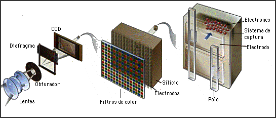 'Sistemas electr�nicos de percepci�n �ptica'
