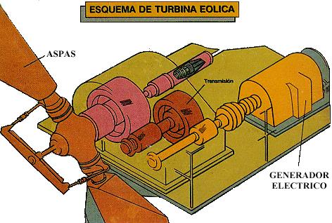 'Tipos de Energía'