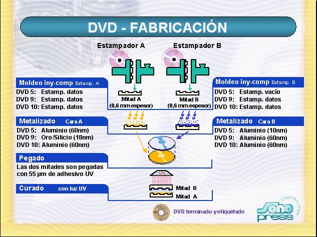 {DVD}