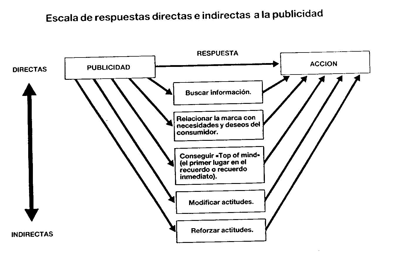 Planeamiento Estratégico y publicidad