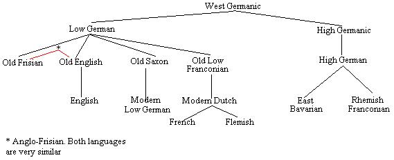 Introducción a la diacronía del inglés