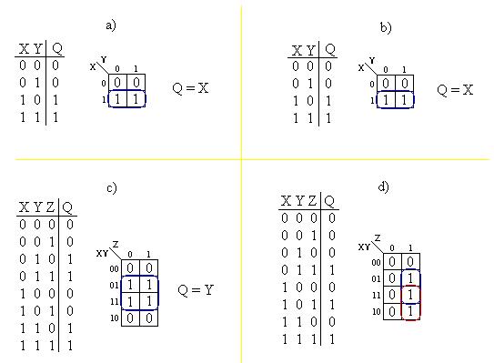 Simplificación de funciones y compuertas lógicas