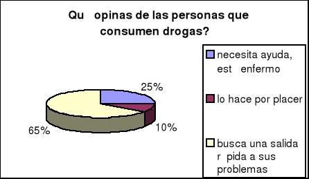 Drogas ilegales en los adolescentes