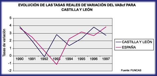 Situación actual y dinámica económica de Castilla y León