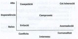 'Teoría de las organizaciones'