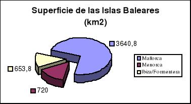 'Evolución histórica de la Población de Ibiza'