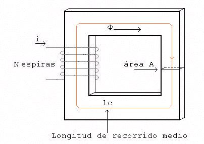 'Campo magnético'