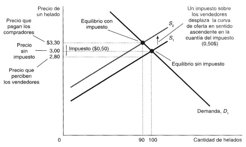 Ley de Bebidas Alcohólicas de Guatemala y su repercusión en la oferta y demanda
