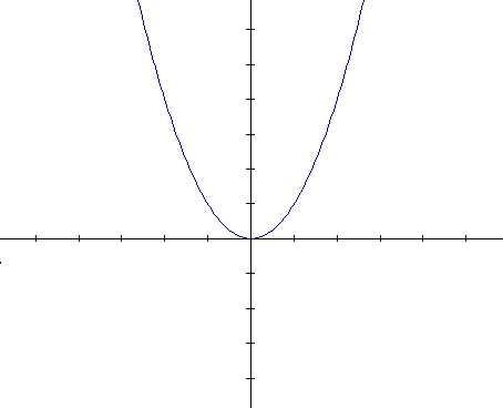 Cálculo de volúmenes por integración
