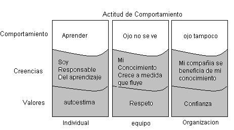 Gestión del Conocimiento en la empresa