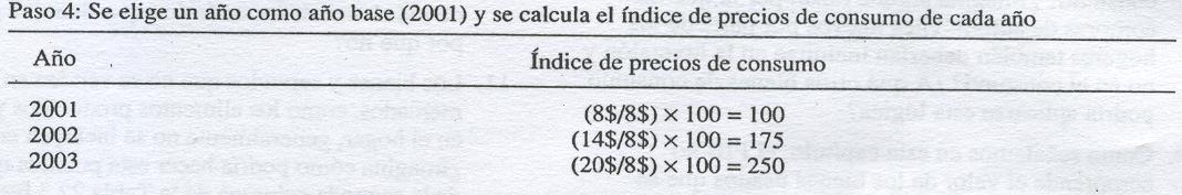 'Principios de Macroeconomía; Gregory Mankiw'