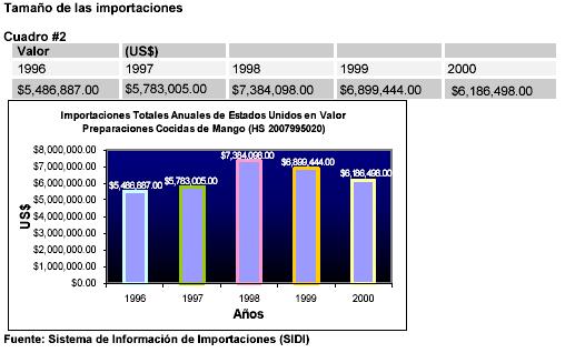 Mercado de exportaciones de mermeladas