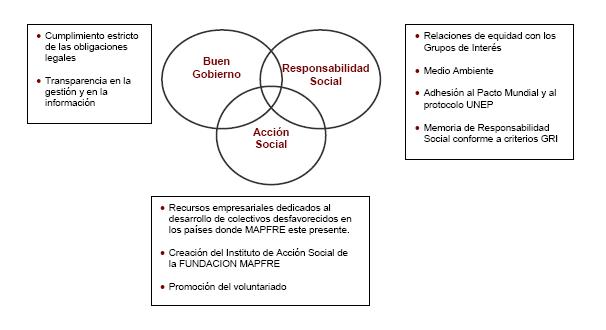 'Responsabilidad social de los contables del siglo XXI'