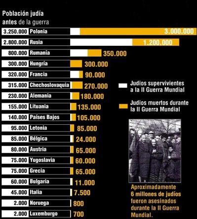 'Formas de matar en los campos de concentración'