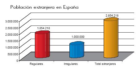 'Inmigración en España, siglo XXI'