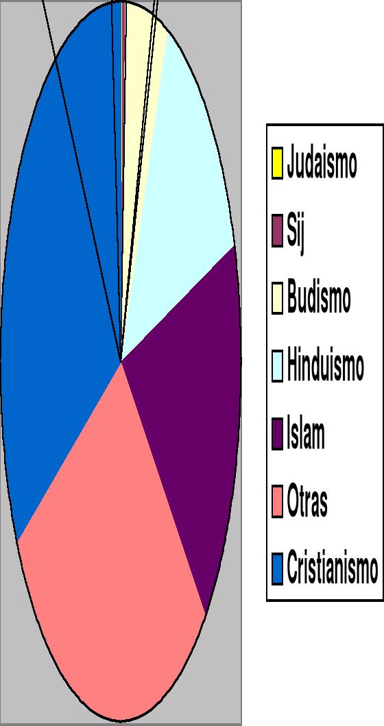 Religión: tipos
