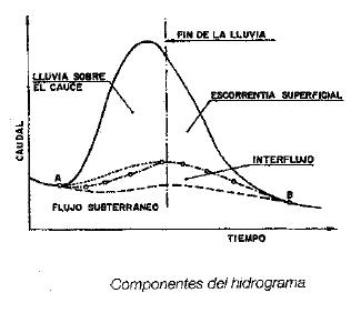 Estudio de una cuenca hidrográfica