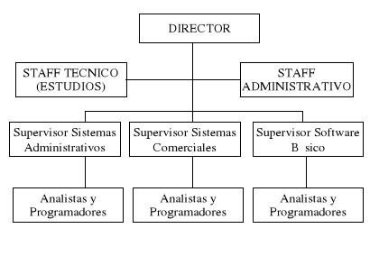 Administración de centros de sistema