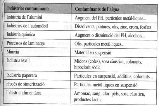 Indùstria química
