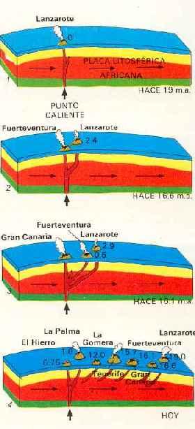 Formación Islas Canarias